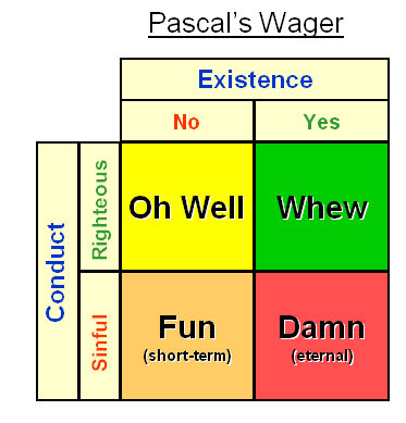 pascals wager definition