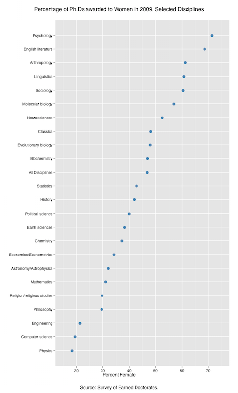 US-PhDs-awarded-2009-by-discipline-and-gender-1