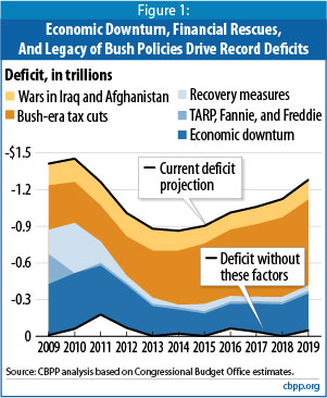 Deficit breakdown