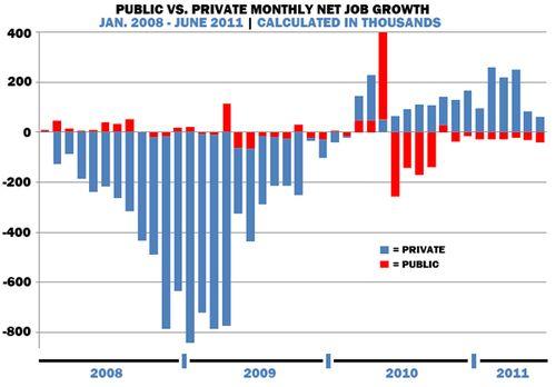 PublicvPrivateJobsGraph